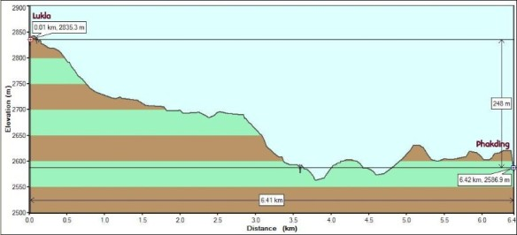 Day1Lukla to Phakding Elevation Profile