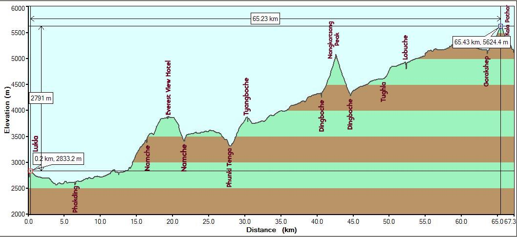 Lukla-EBC-KP-Gorakshep_Elevation Profile
